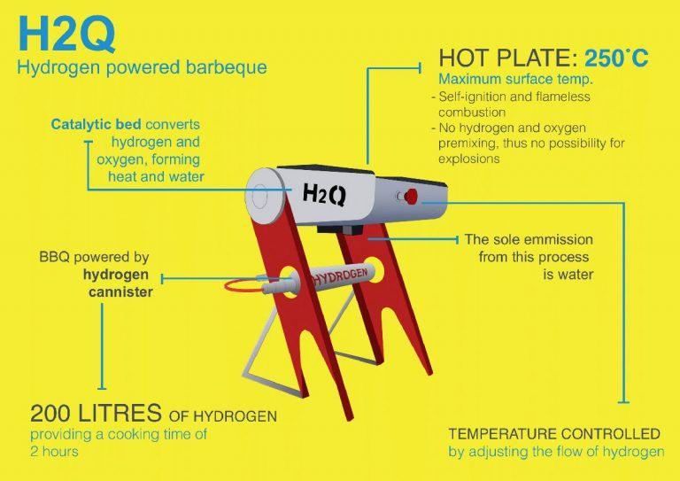 H2Q Infographic